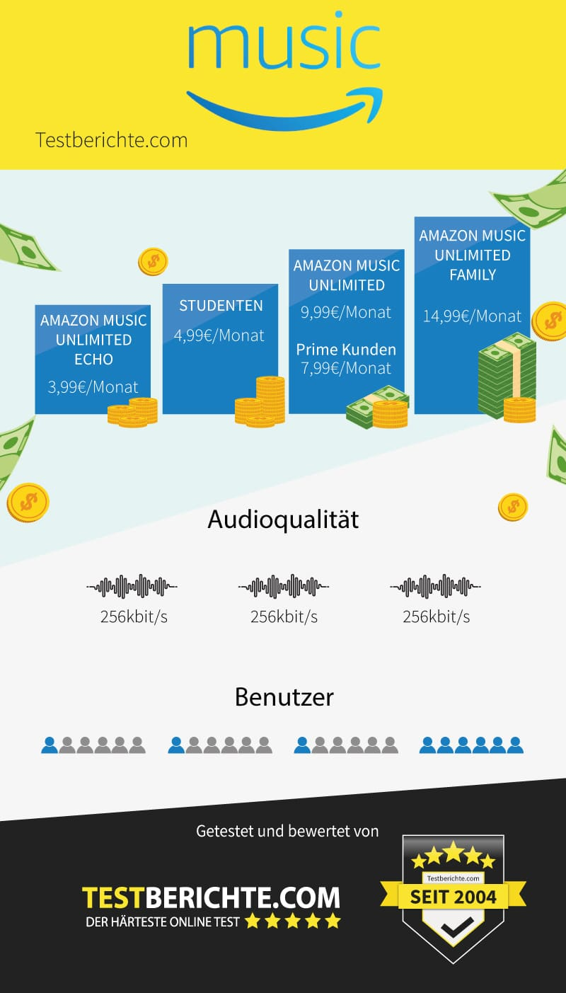 Infografik Amazon Music
