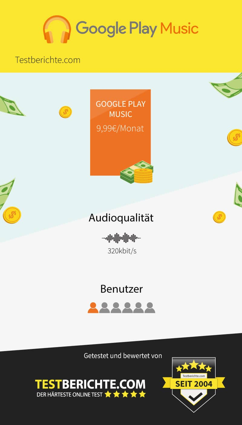 Infografik Google Play Music